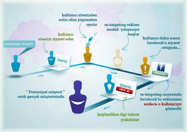 facebook yeniden hedefleme infografik