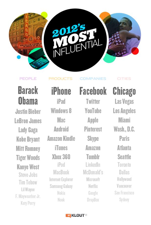 2012nin en ünlü kişileri markaları firmaları şehirleri