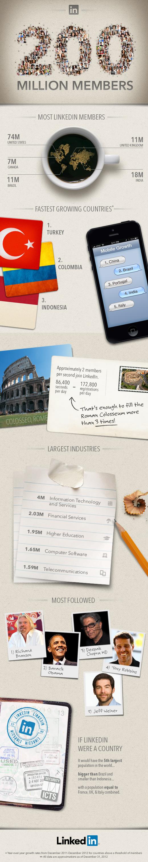 sosyal medya linkedin infografik