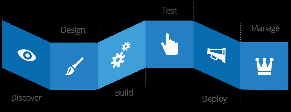 Mobil uygulama geliştirme süreçleri mobil istanbul