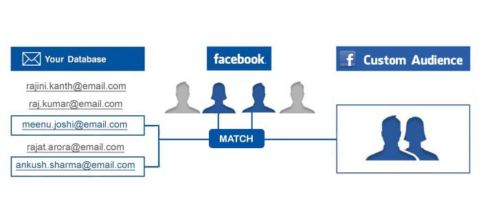 facebook ozel hedef kitle şeması