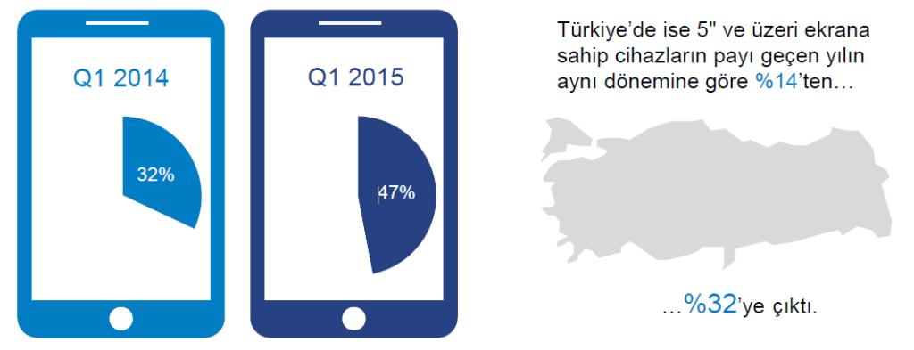 Büyük Ekranlı Telefonların Kullanım İstatistikleri