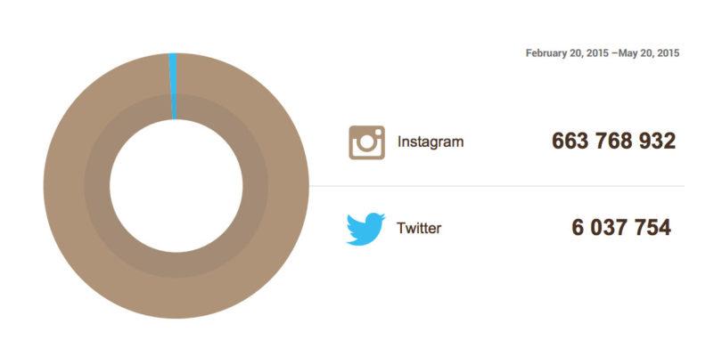 twitter vs instagram etklesim oranlari