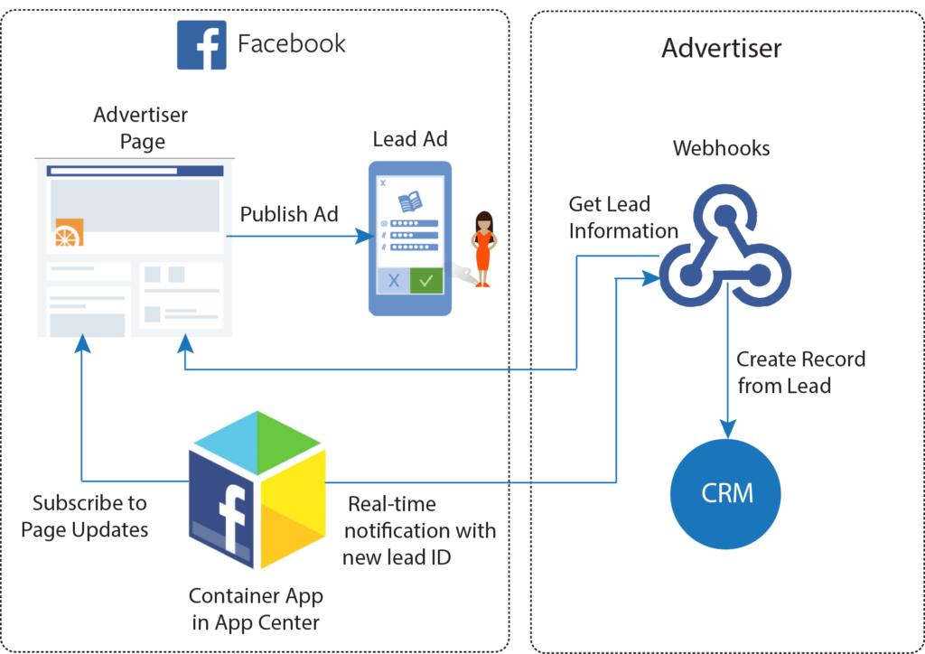 Facebook Leads Reklamlari Api ile CRM Entegrasyonu Şeması