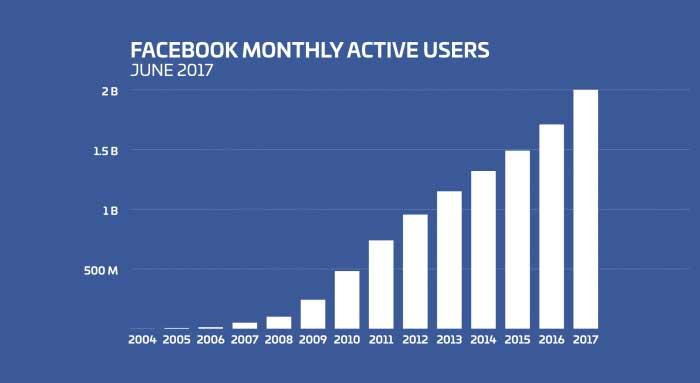 Facebook Aktif Kullanıcı Sayısı 2 Milyar