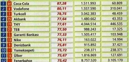 Türkiye'de Sosyal Medyayı En İyi Kullanan Markalar 2015